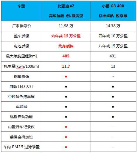 比亞迪e2和小鵬G3誰更走心?